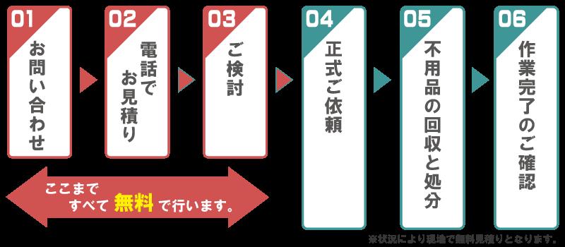 戸田市の粗大ごみ、引っ越しごみ、遺品整理の不用品回収ご依頼の流れ。
